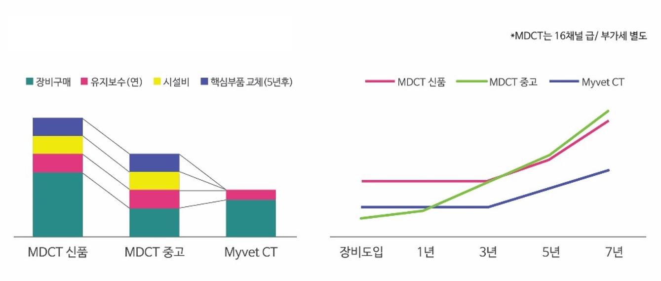 MDCT와 Myvet CT와 운영비 비교